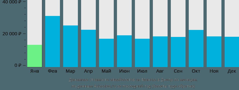 Динамика стоимости авиабилетов из Минска в Днепр по месяцам