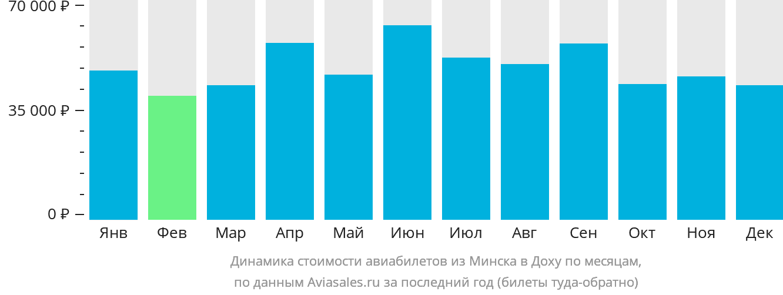 Динамика стоимости авиабилетов из Минска в Доху по месяцам