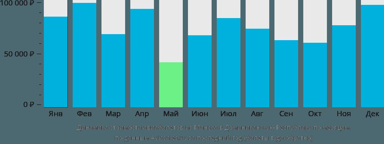 Динамика стоимости авиабилетов из Минска в Доминиканскую Республику по месяцам