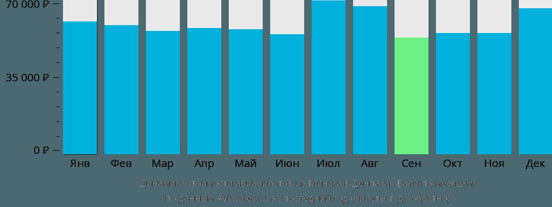 Динамика стоимости авиабилетов из Минска в Денпасар Бали по месяцам