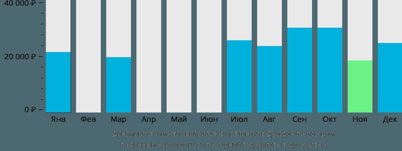 Динамика стоимости авиабилетов из Минска в Дрезден по месяцам