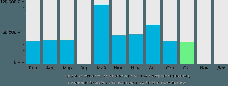 Динамика стоимости авиабилетов из Минска в Детройт по месяцам