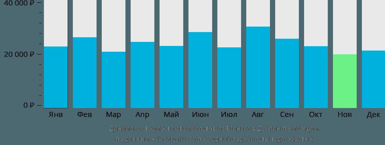Динамика стоимости авиабилетов из Минска в Дублин по месяцам