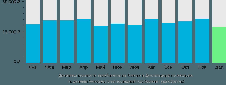 Динамика стоимости авиабилетов из Минска в Дюссельдорф по месяцам
