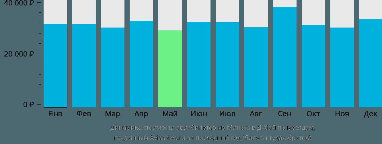 Динамика стоимости авиабилетов из Минска в Дубай по месяцам
