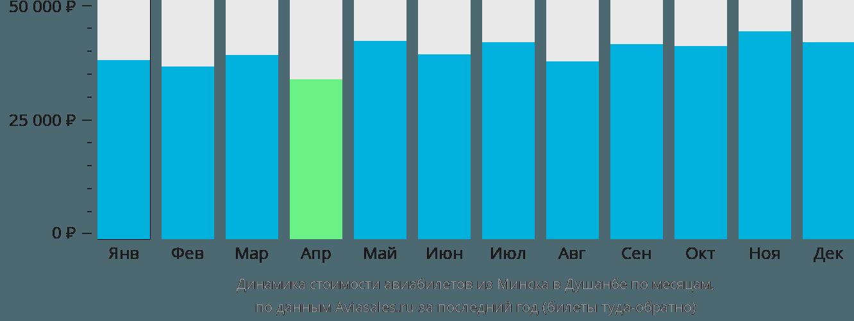 Динамика стоимости авиабилетов из Минска в Душанбе по месяцам
