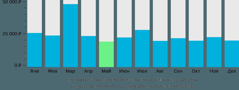 Динамика стоимости авиабилетов из Минска в Базель по месяцам
