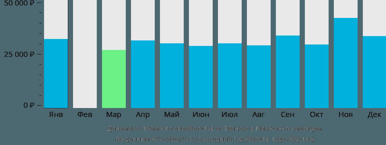 Динамика стоимости авиабилетов из Минска в Никосию по месяцам