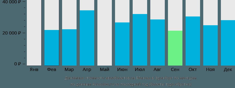 Динамика стоимости авиабилетов из Минска в Эдинбург по месяцам