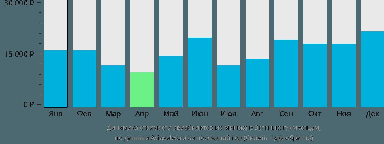 Динамика стоимости авиабилетов из Минска в Эстонию по месяцам