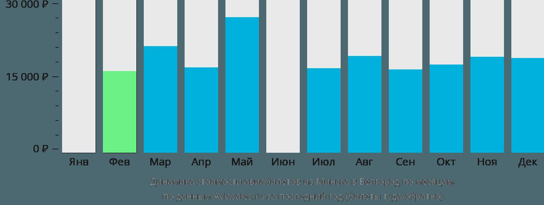 Динамика стоимости авиабилетов из Минска в Белгород по месяцам