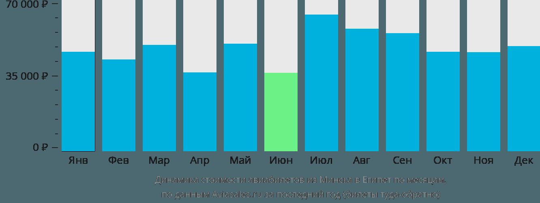 Динамика стоимости авиабилетов из Минска в Египет по месяцам
