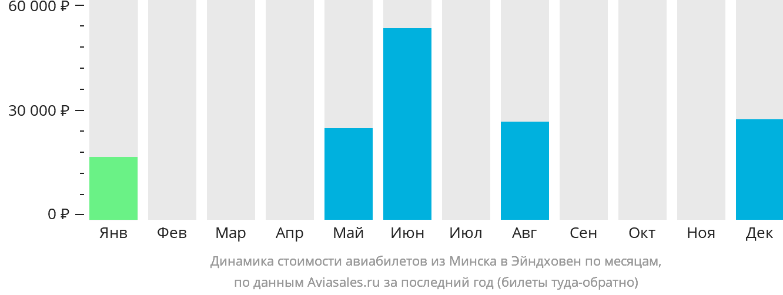 Динамика стоимости авиабилетов из Минска в Эйндховен по месяцам