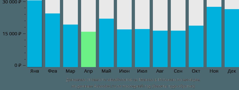 Динамика стоимости авиабилетов из Минска в Испанию по месяцам