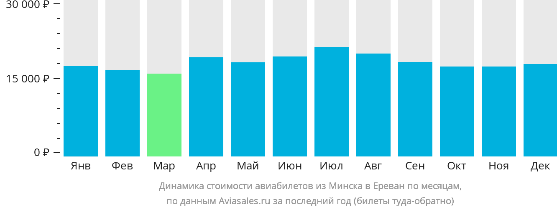 Динамика стоимости авиабилетов из Минска в Ереван по месяцам