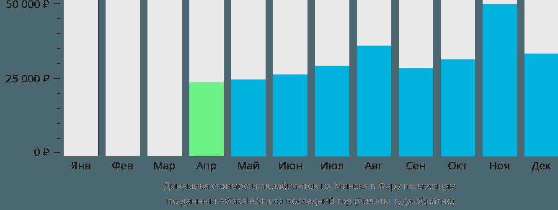 Динамика стоимости авиабилетов из Минска в Фару по месяцам