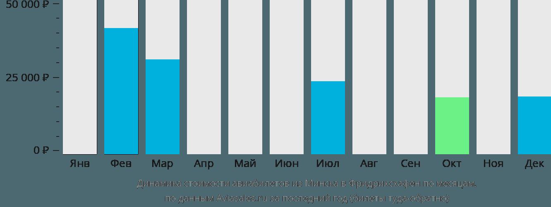 Динамика стоимости авиабилетов из Минска в Фридрихсхафен по месяцам