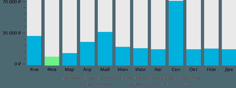 Динамика стоимости авиабилетов из Минска в Финляндию по месяцам