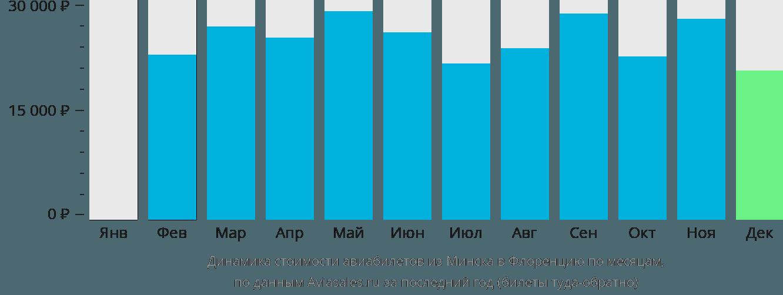 Динамика стоимости авиабилетов из Минска в Флоренцию по месяцам