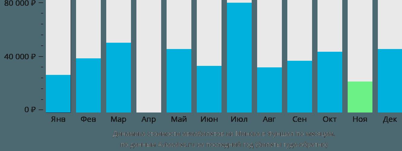 Динамика стоимости авиабилетов из Минска в Фуншал по месяцам