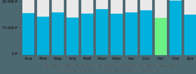 Динамика стоимости авиабилетов из Минска во Франкфурт-на-Майне по месяцам