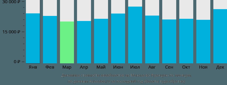 Динамика стоимости авиабилетов из Минска во Францию по месяцам