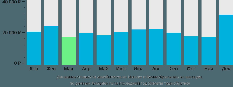 Динамика стоимости авиабилетов из Минска в Великобританию по месяцам