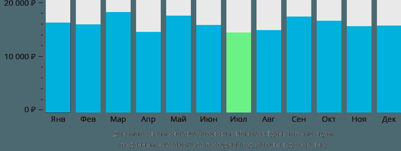 Динамика стоимости авиабилетов из Минска в Гданьск по месяцам