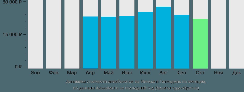 Динамика стоимости авиабилетов из Минска в Геленджик по месяцам