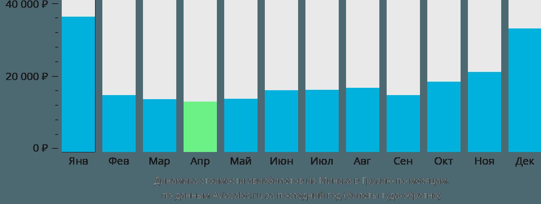 Динамика стоимости авиабилетов из Минска в Грузию по месяцам