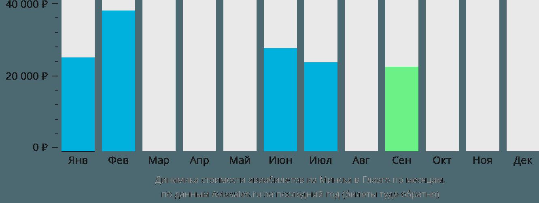 Динамика стоимости авиабилетов из Минска в Глазго по месяцам
