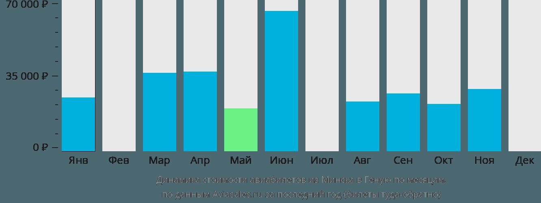 Динамика стоимости авиабилетов из Минска в Геную по месяцам