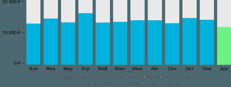 Динамика стоимости авиабилетов из Минска в Нижний Новгород по месяцам