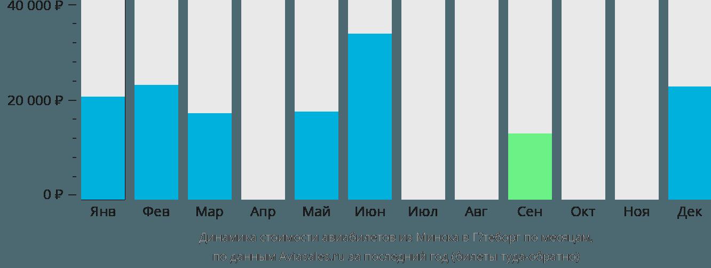 Динамика стоимости авиабилетов из Минска в Гётеборг по месяцам