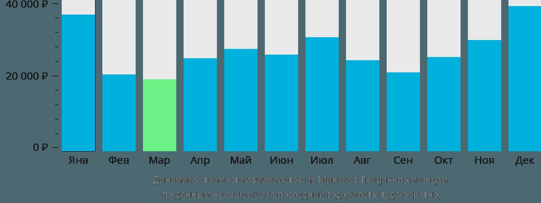 Динамика стоимости авиабилетов из Минска в Грецию по месяцам