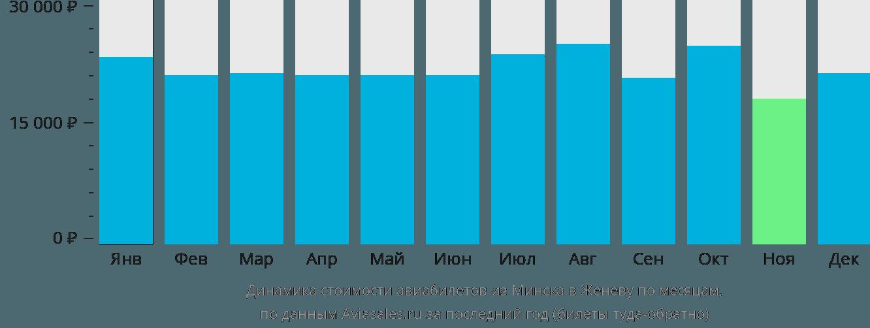 Динамика стоимости авиабилетов из Минска в Женеву по месяцам