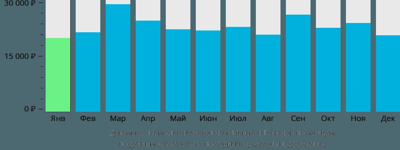 Динамика стоимости авиабилетов из Минска в Ганновер по месяцам