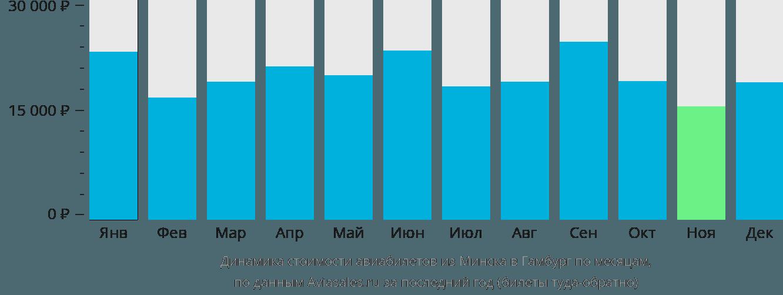 Динамика стоимости авиабилетов из Минска в Гамбург по месяцам