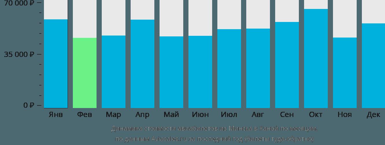 Динамика стоимости авиабилетов из Минска в Ханой по месяцам