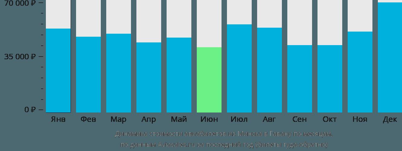 Динамика стоимости авиабилетов из Минска в Гавану по месяцам