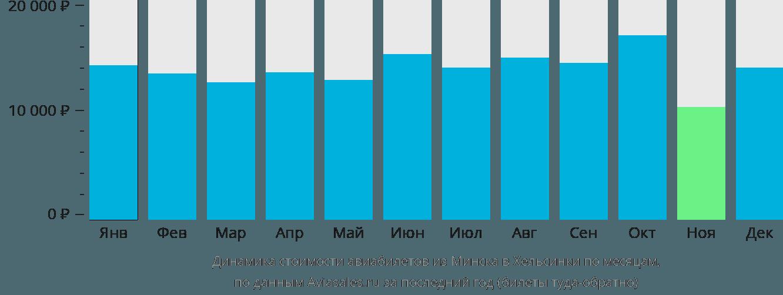 Динамика стоимости авиабилетов из Минска в Хельсинки по месяцам
