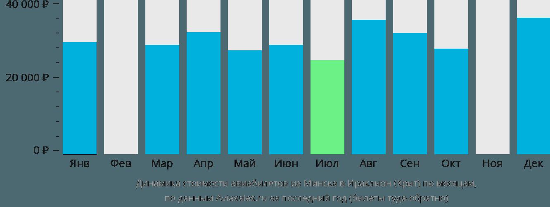 Динамика стоимости авиабилетов из Минска в Ираклион (Крит) по месяцам