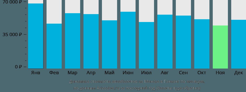 Динамика стоимости авиабилетов из Минска в Гонконг по месяцам
