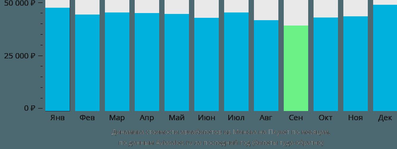 Динамика стоимости авиабилетов из Минска на Пхукет по месяцам