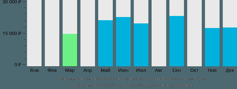 Динамика стоимости авиабилетов из Минска в Ханты-Мансийск по месяцам