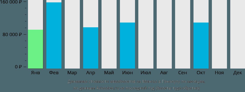 Динамика стоимости авиабилетов из Минска в Гонолулу по месяцам