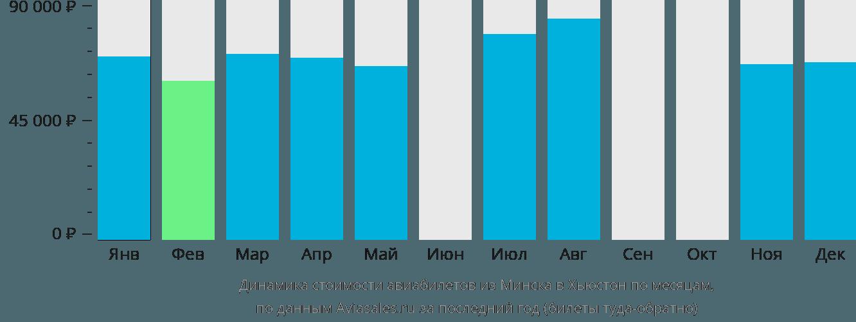 Динамика стоимости авиабилетов из Минска в Хьюстон по месяцам