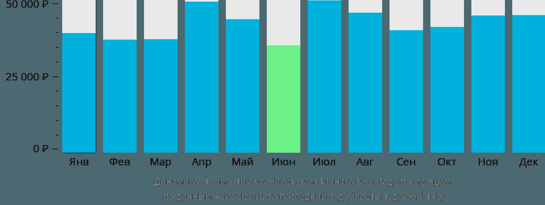 Динамика стоимости авиабилетов из Минска в Хургаду по месяцам