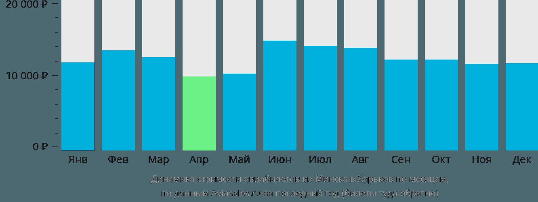 Динамика стоимости авиабилетов из Минска в Харьков по месяцам
