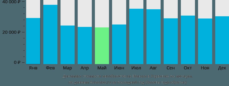 Динамика стоимости авиабилетов из Минска в Хорватию по месяцам